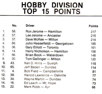 Hobby Points Standings