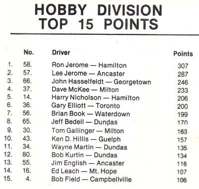 Hobby Points